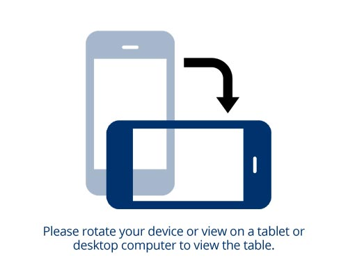 Please rotate your device